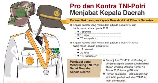Menimbang TNI/Polri Isi Pj Kepala Daerah