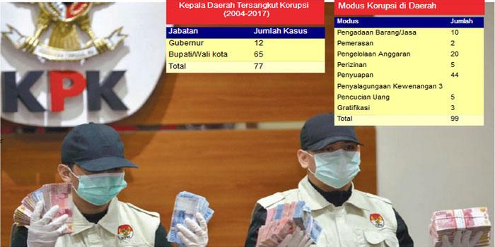 Waspadai Area Rawan Korupsi di Daerah